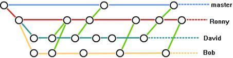 说明: Git团队合作流程图